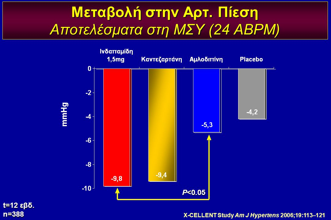 Μεταβολή στην Αρτ. Πίεση Αποτελέσματα στη ΜΣΥ (24 ABPM)
