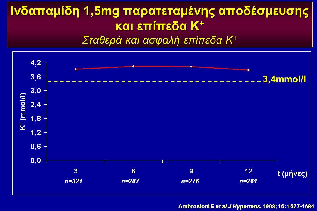 Ινδαπαμίδη 1,5mg παρατεταμένης αποδέσμευσης και επίπεδα Κ+ Σταθερά και ασφαλή επίπεδα Κ+