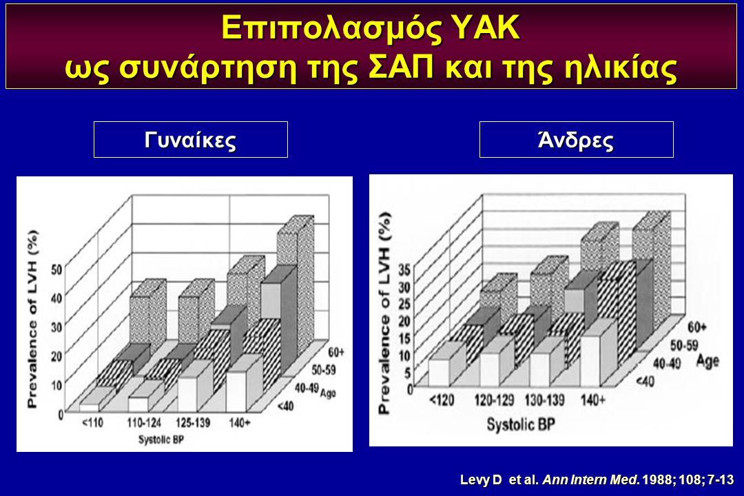 Επιπολασμός ΥΑΚ ως συνάρτηση της ΣΑΠ και της ηλικίας