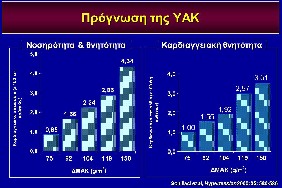 Νοσηρότητα & θνητότητα Καρδιαγγειακή θνητότητα