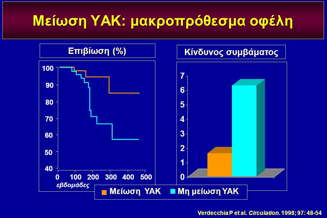 Μείωση ΥΑΚ: μακροπρόθεσμα οφέλη
