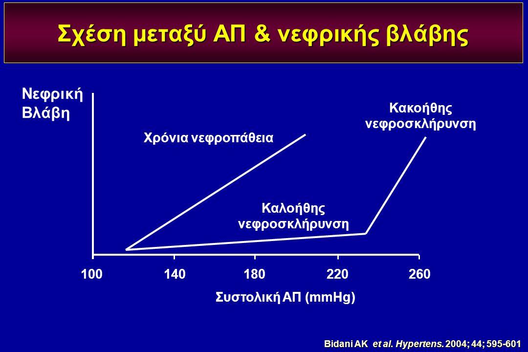 Σχέση μεταξύ ΑΠ & νεφρικής βλάβης