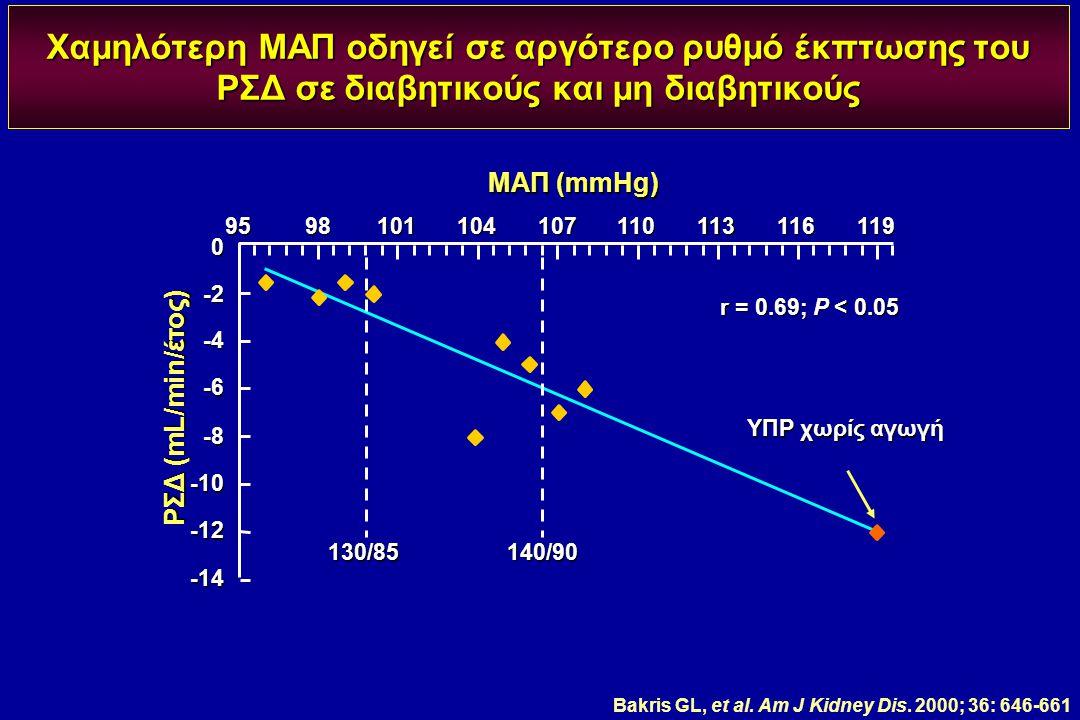 Χαμηλότερη ΜΑΠ οδηγεί σε αργότερο ρυθμό έκπτωσης του ΡΣΔ σε διαβητικούς και μη διαβητικούς