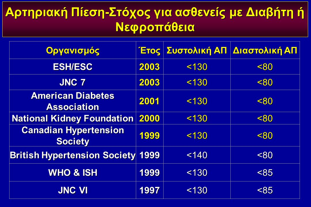 Αρτηριακή Πίεση-Στόχος για ασθενείς με Διαβήτη ή Νεφροπάθεια