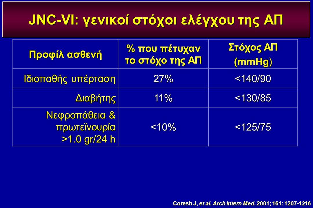JNC-VI: γενικοί στόχοι ελέγχου της ΑΠ