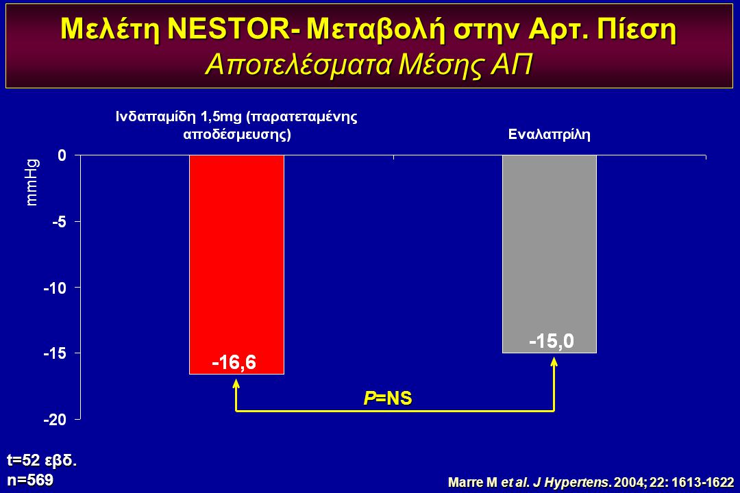 Μελέτη NESTOR- Μεταβολή στην Αρτ. Πίεση Αποτελέσματα Μέσης ΑΠ