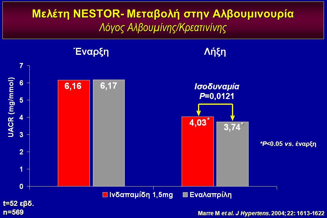 Μελέτη NESTOR- Μεταβολή στην Αλβουμινουρία Λόγος Αλβουμίνης/Κρεατινίνης