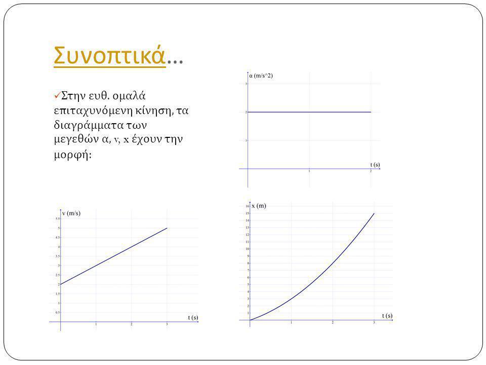 Συνοπτικά… Στην ευθ. ομαλά επιταχυνόμενη κίνηση, τα διαγράμματα των μεγεθών α, v, x έχουν την μορφή: