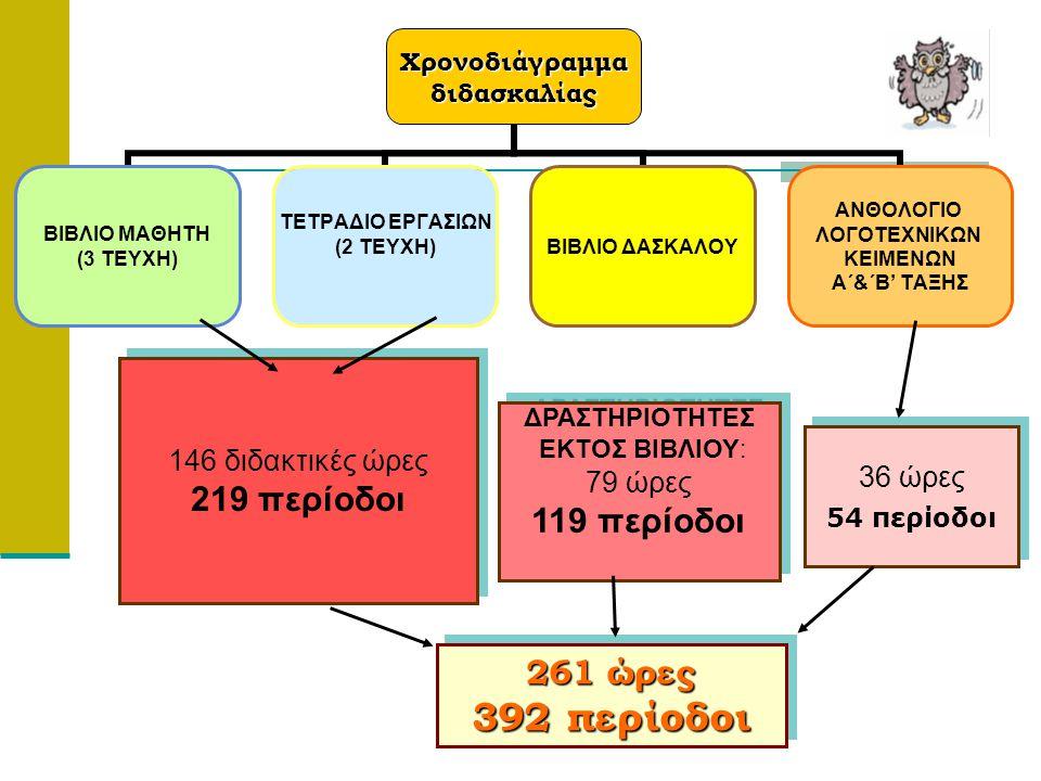 392 περίοδοι 219 περίοδοι 119 περίοδοι 261 ώρες 146 διδακτικές ώρες