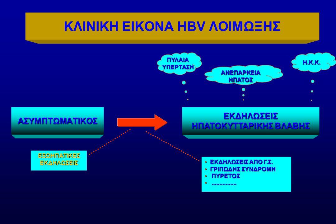 ΚΛΙΝΙΚΗ ΕΙΚΟΝΑ HBV ΛΟΙΜΩΞΗΣ