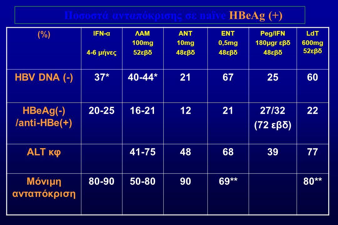 Ποσοστά ανταπόκρισης σε naïve HBeAg (+) HBeAg(-) /anti-HBe(+)