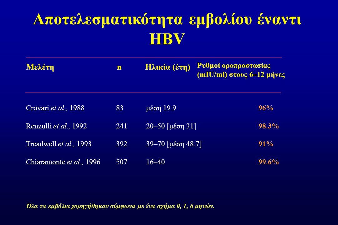 Αποτελεσματικότητα εμβολίου έναντι HBV