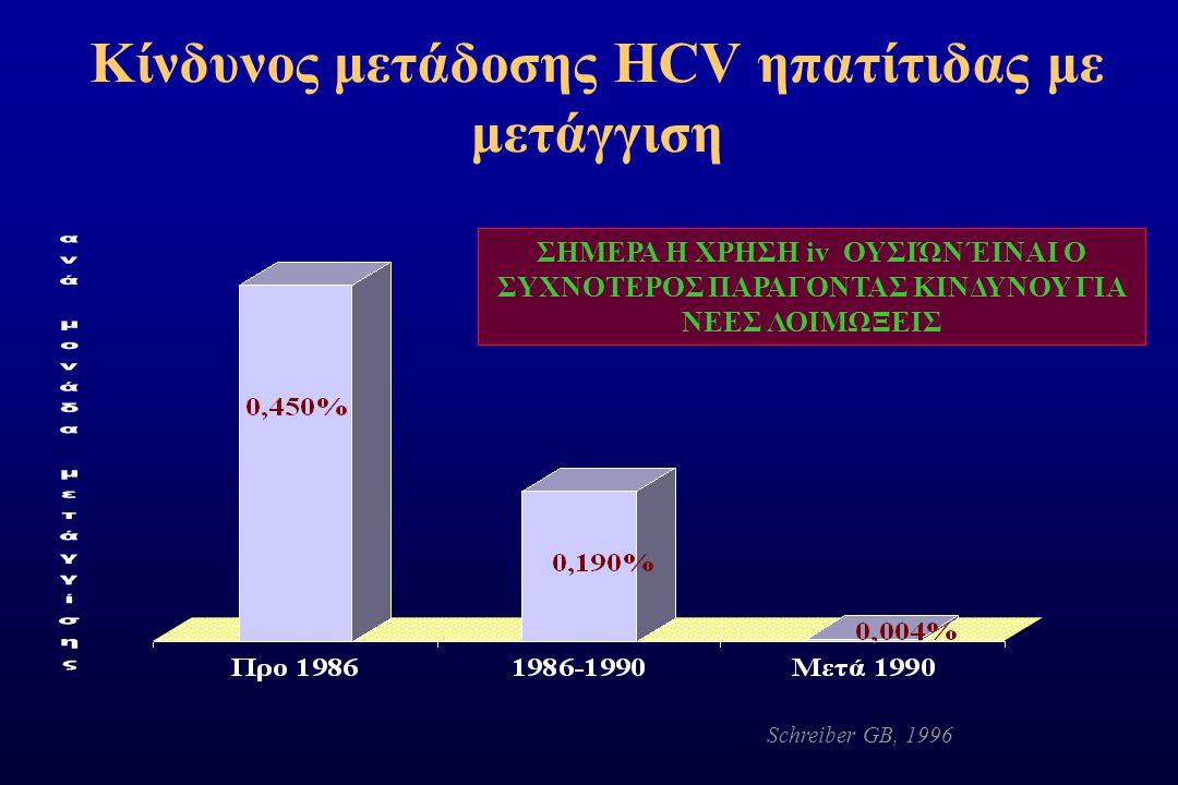 Κίνδυνος μετάδοσης HCV ηπατίτιδας με μετάγγιση