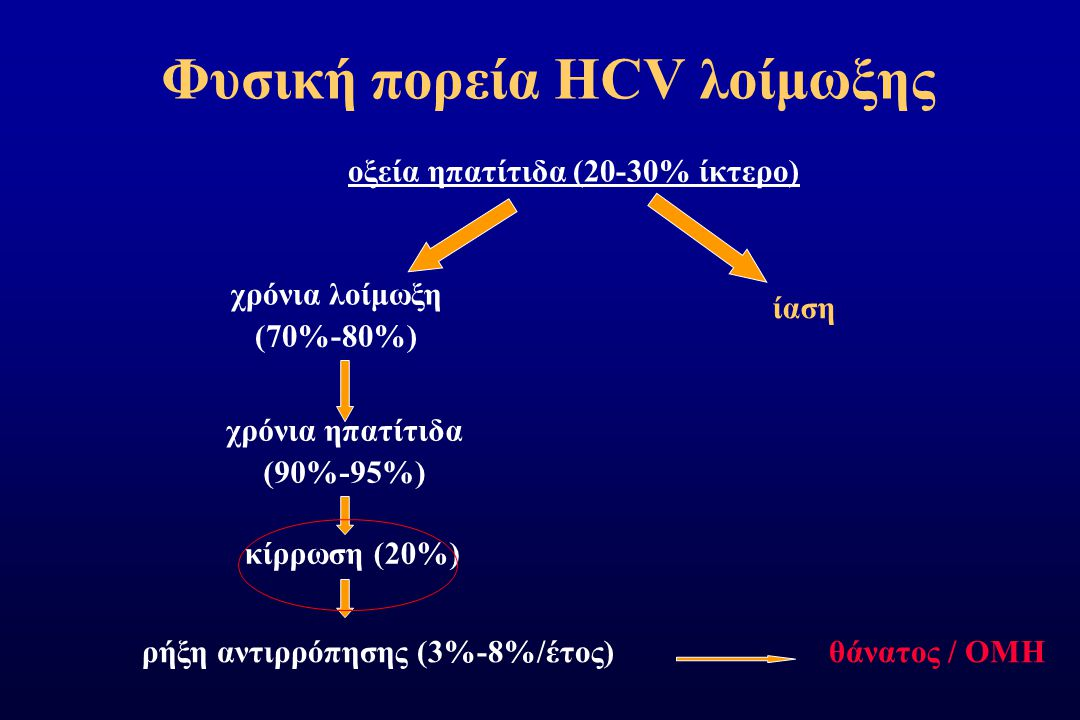Φυσική πορεία HCV λοίμωξης