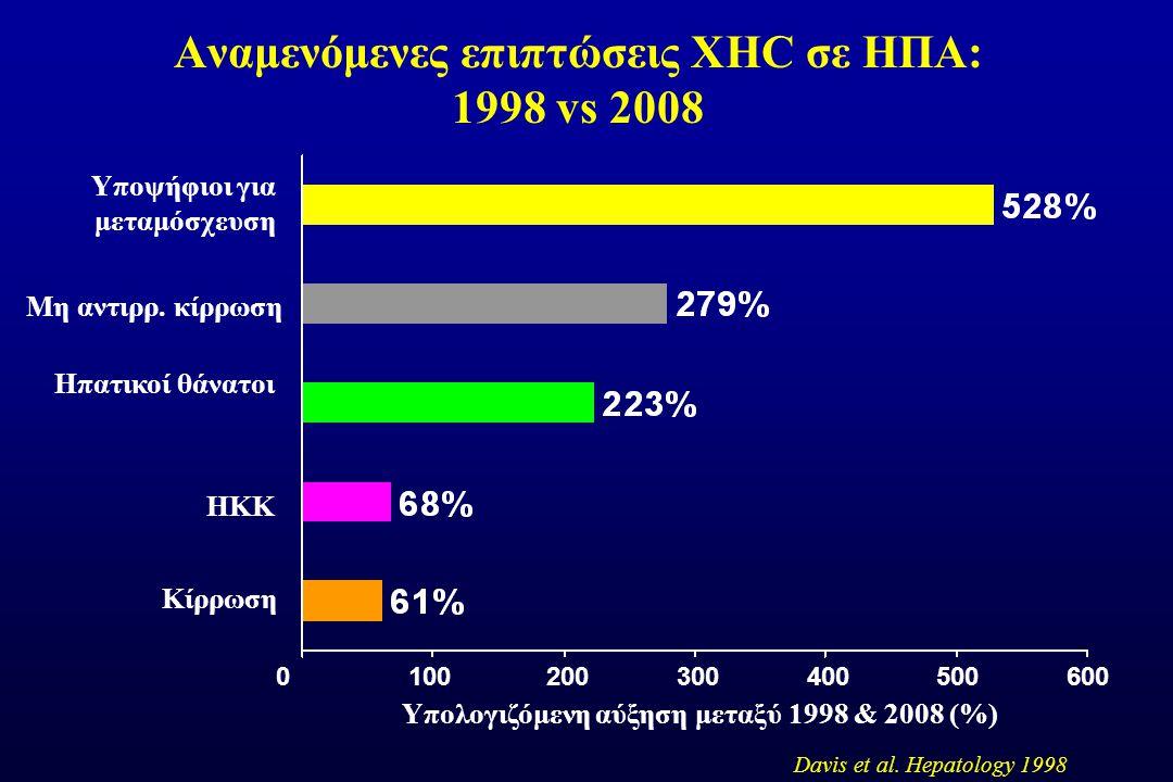 Αναμενόμενες επιπτώσεις ΧΗC σε ΗΠΑ: 1998 vs 2008