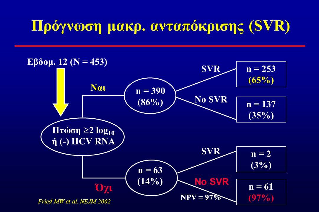 Πρόγνωση μακρ. ανταπόκρισης (SVR)