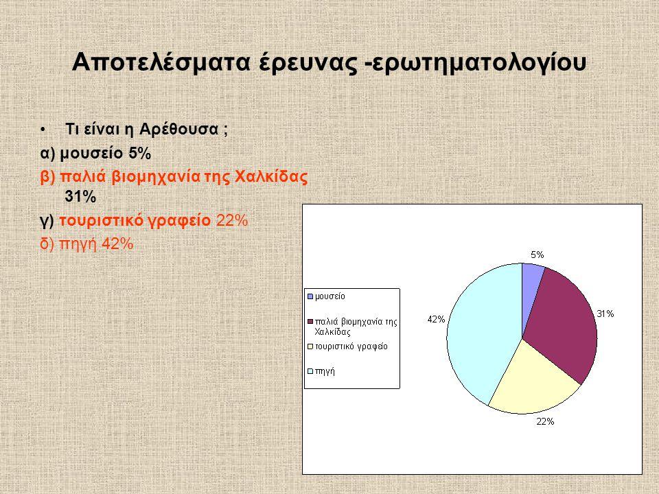 Αποτελέσματα έρευνας -ερωτηματολογίου