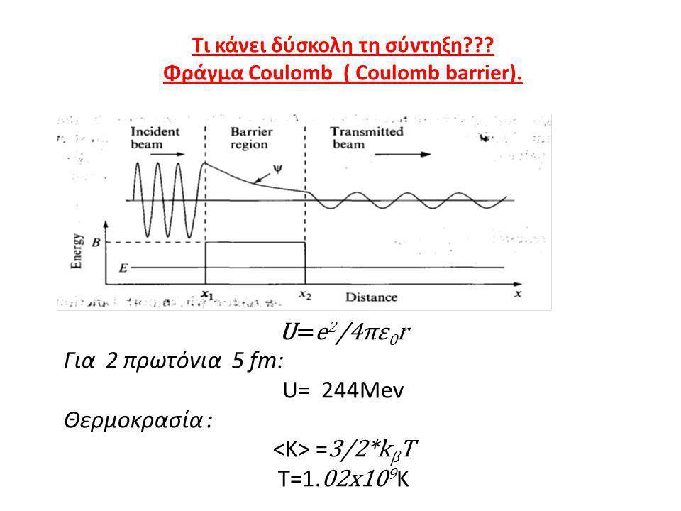 U=e2/4πε0r Για 2 πρωτόνια 5 fm: U= 244Mev Θερμοκρασία :