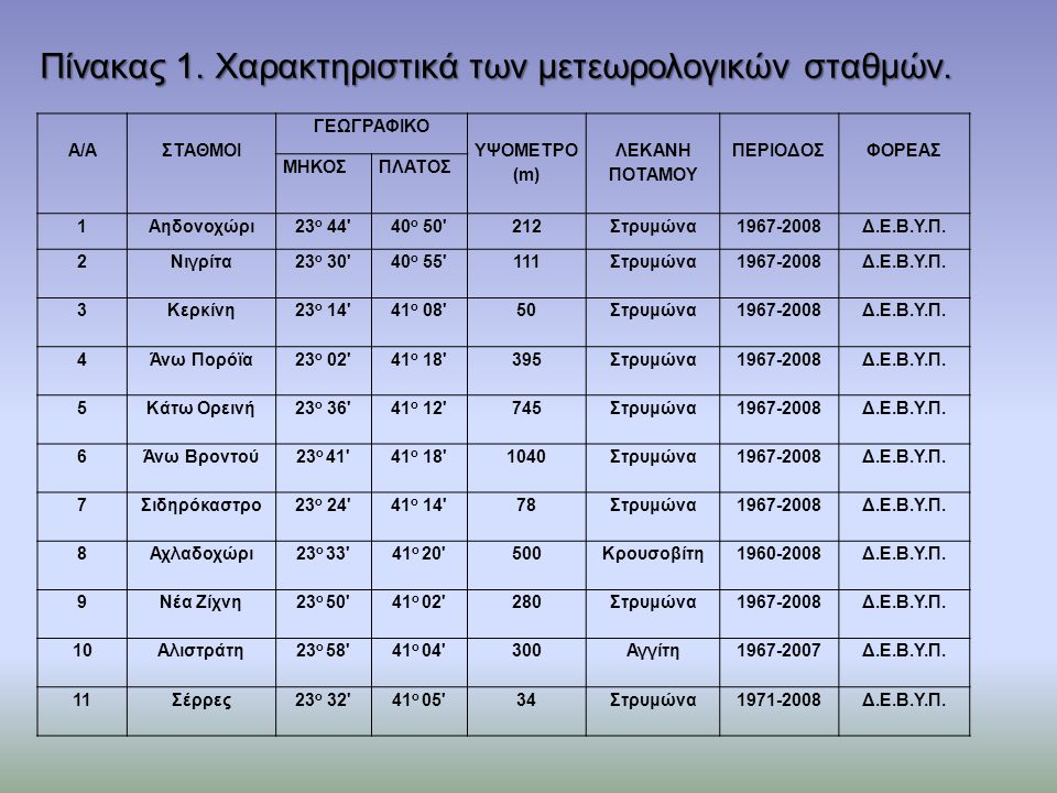 Πίνακας 1. Χαρακτηριστικά των μετεωρολογικών σταθμών.