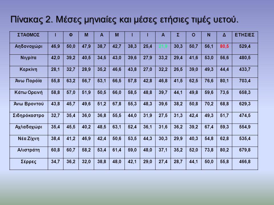 Πίνακας 2. Μέσες μηνιαίες και μέσες ετήσιες τιμές υετού.