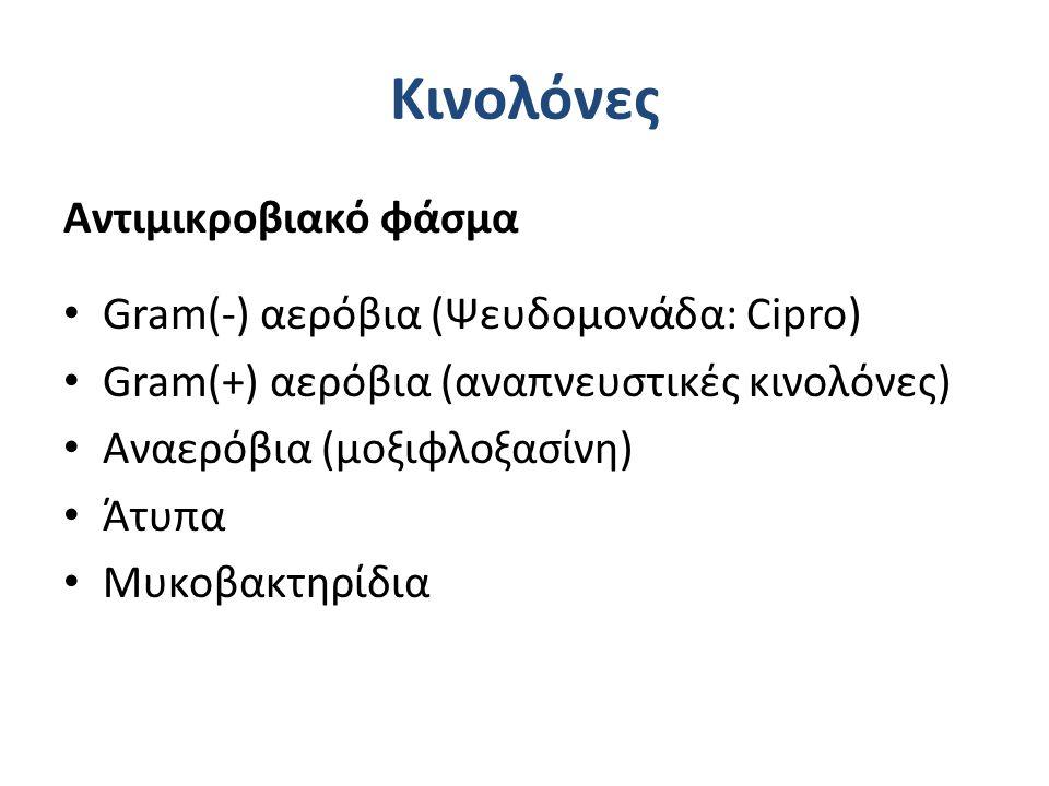 Κινολόνες Αντιμικροβιακό φάσμα Gram(-) αερόβια (Ψευδομονάδα: Cipro)