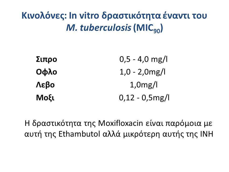 Κινολόνες: Ιn vitro δραστικότητα έναντι του Μ. tuberculosis (MIC90)