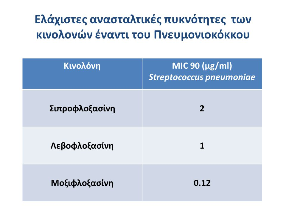 MIC 90 (μg/ml) Streptococcus pneumoniae