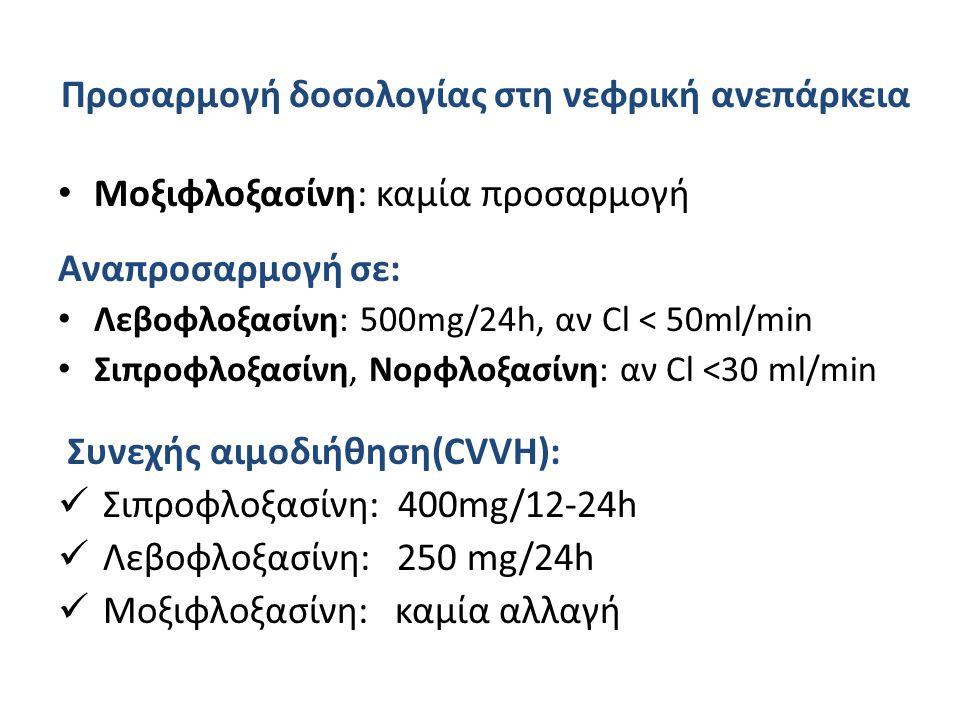 Προσαρμογή δοσολογίας στη νεφρική ανεπάρκεια
