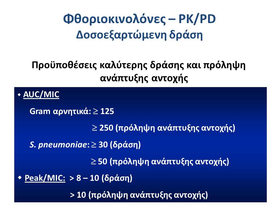 Φθοριοκινολόνες – PK/PD Δοσοεξαρτώμενη δράση
