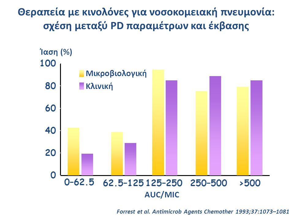 Θεραπεία με κινολόνες για νοσοκομειακή πνευμονία: σχέση μεταξύ PD παραμέτρων και έκβασης
