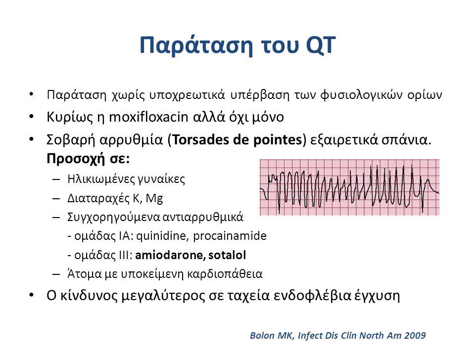 Παράταση του QT Κυρίως η moxifloxacin αλλά όχι μόνο