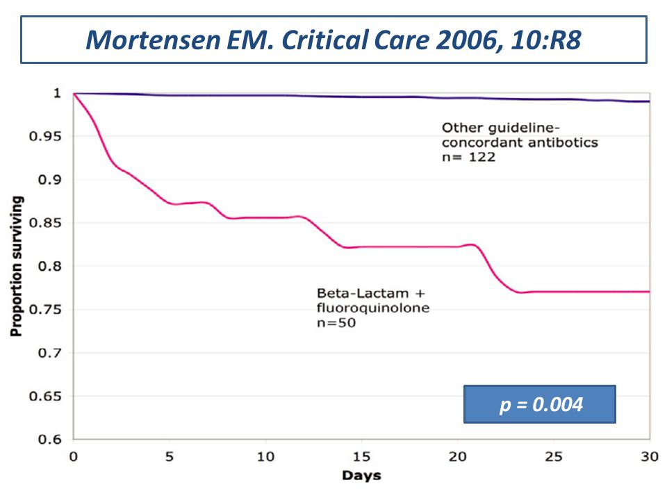 Mortensen EM. Critical Care 2006, 10:R8