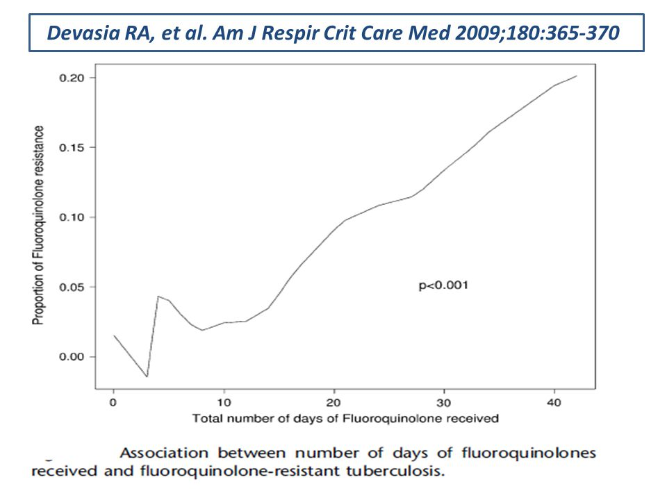 Devasia RA, et al. Am J Respir Crit Care Med 2009;180: