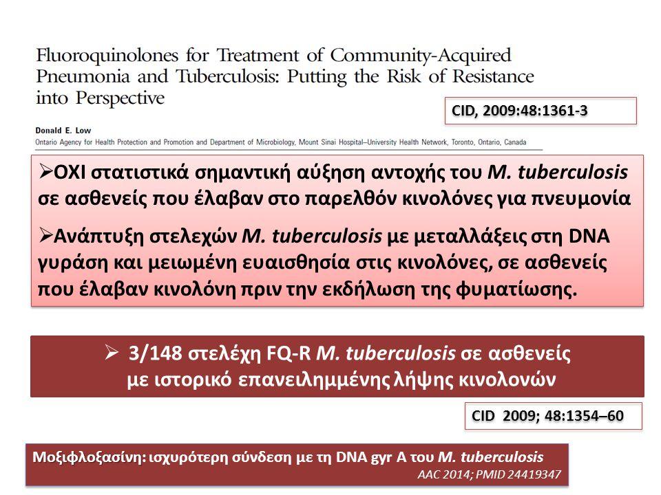 3/148 στελέχη FQ-R M. tuberculosis σε ασθενείς