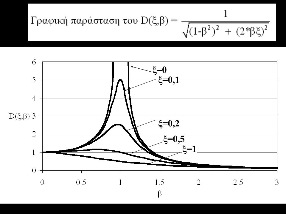 ξ=0 ξ=0,1 ξ=0,2 ξ=0,5 ξ=1
