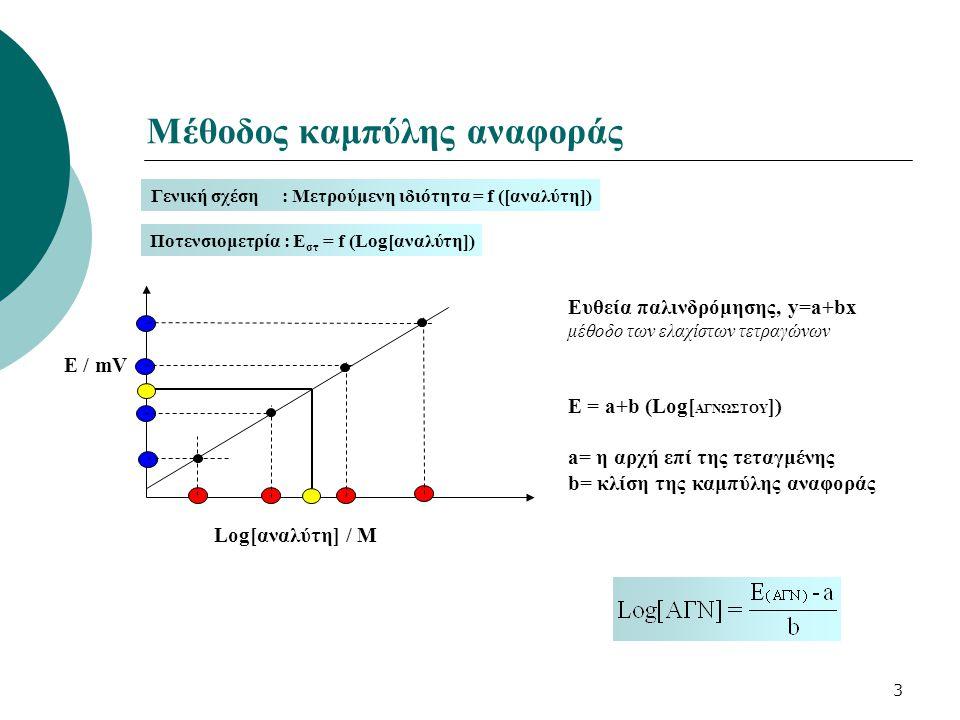 Μέθοδος καμπύλης αναφοράς
