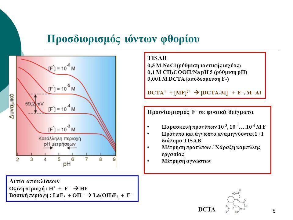 Προσδιορισμός ιόντων φθορίου
