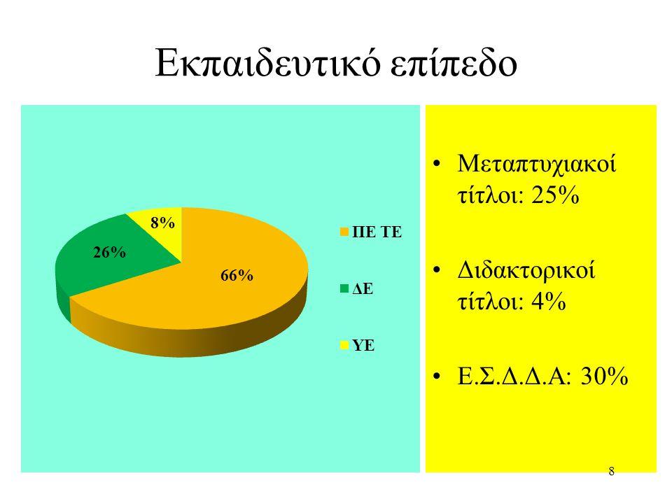 Εκπαιδευτικό επίπεδο Μεταπτυχιακοί τίτλοι: 25% Διδακτορικοί τίτλοι: 4%
