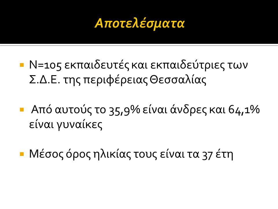 Αποτελέσματα Ν=105 εκπαιδευτές και εκπαιδεύτριες των Σ.Δ.Ε. της περιφέρειας Θεσσαλίας. Από αυτούς το 35,9% είναι άνδρες και 64,1% είναι γυναίκες.