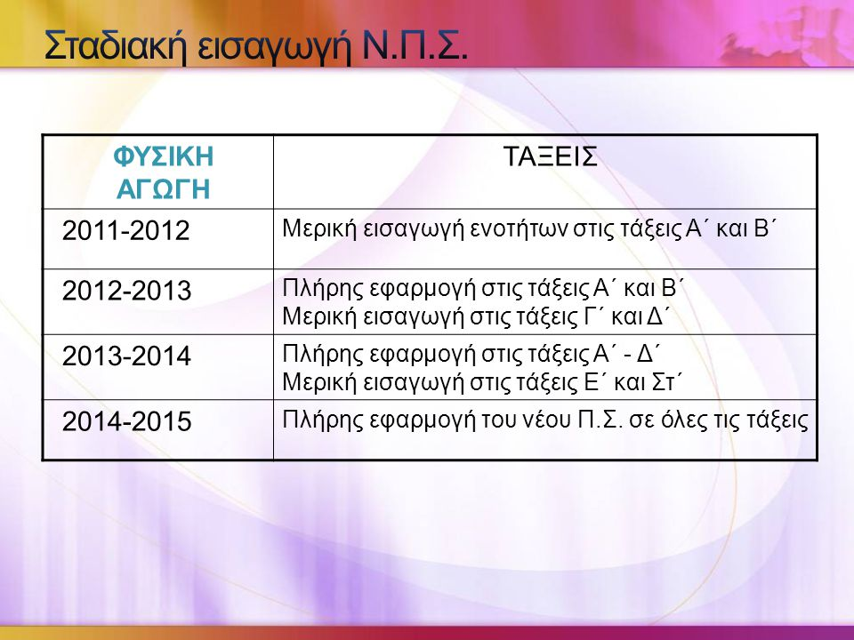 Σταδιακή εισαγωγή Ν.Π.Σ. ΦΥΣΙΚΗ ΑΓΩΓΗ ΤΑΞΕΙΣ 2011-2012 2012-2013