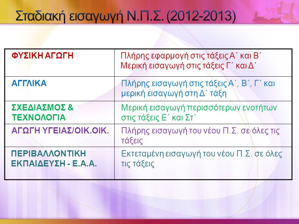 Σταδιακή εισαγωγή Ν.Π.Σ. (2012-2013)