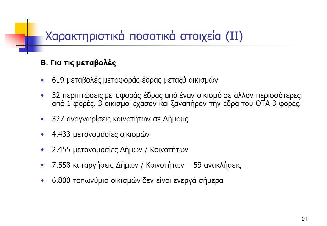 Χαρακτηριστικά ποσοτικά στοιχεία (ΙΙ)