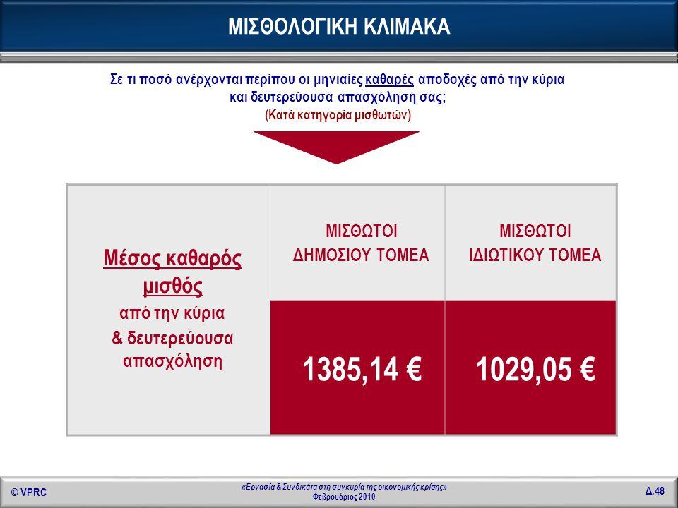 1385,14 € 1029,05 € ΜΙΣΘΟΛΟΓΙΚΗ ΚΛΙΜΑΚΑ Μέσος καθαρός μισθός