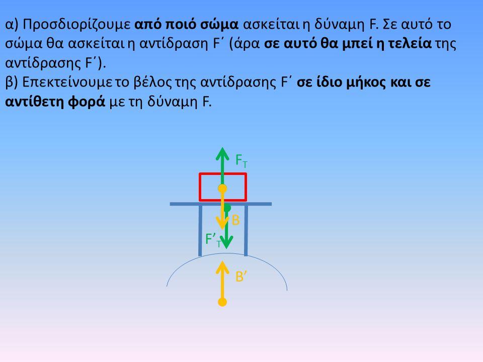 α) Προσδιορίζουμε από ποιό σώμα ασκείται η δύναμη F