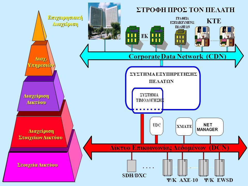 Επιχειρησιακή Διαχείριση Διαχείριση Στοιχείων Δικτύου
