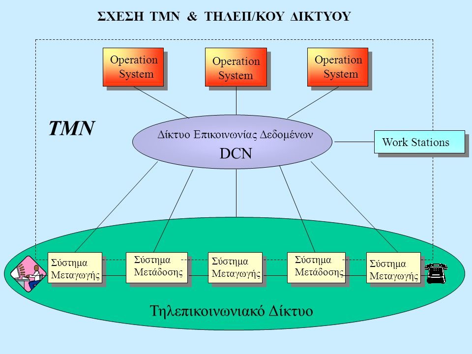 TMN DCN Τηλεπικοινωνιακό Δίκτυο ΣΧΕΣΗ ΤΜΝ & ΤΗΛΕΠ/ΚΟΥ ΔΙΚΤΥΟΥ