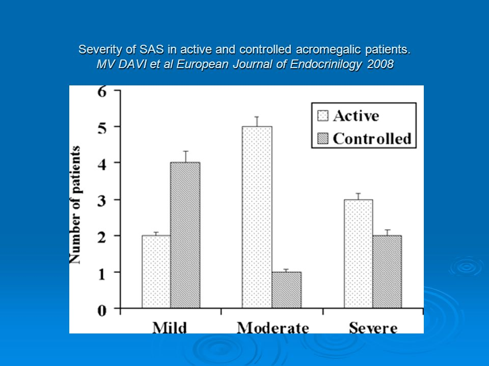 Severity of SAS in active and controlled acromegalic patients