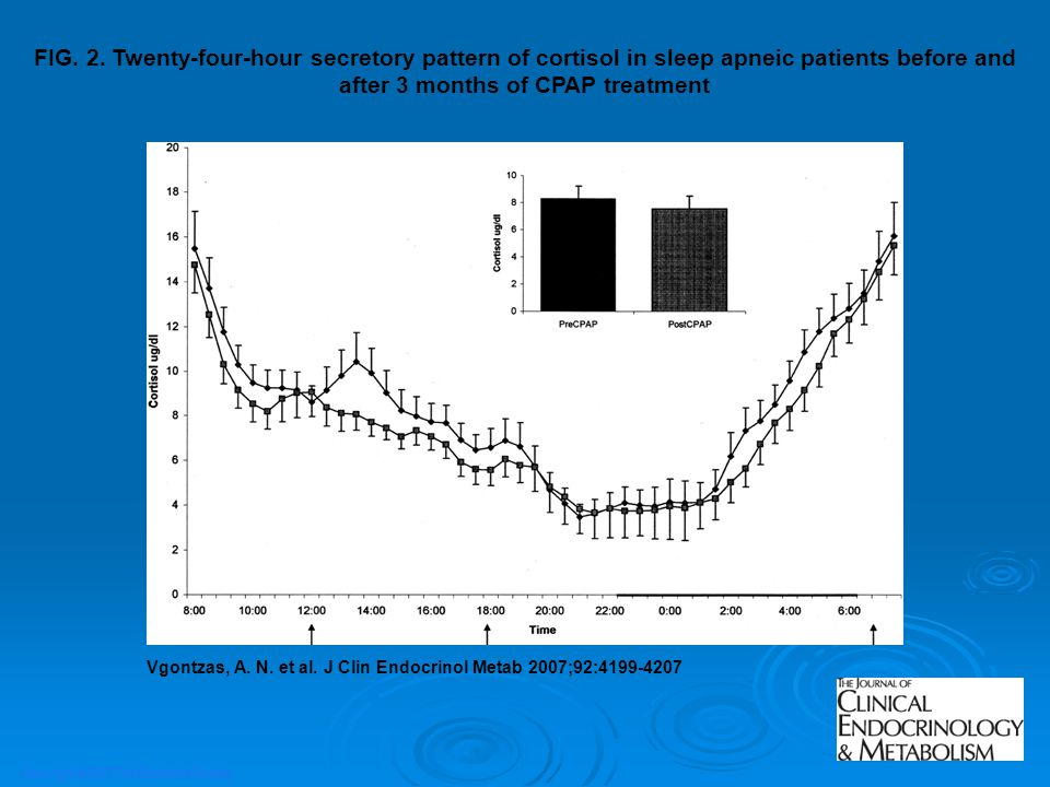 FIG. 2. Twenty-four-hour secretory pattern of cortisol in sleep apneic patients before and after 3 months of CPAP treatment