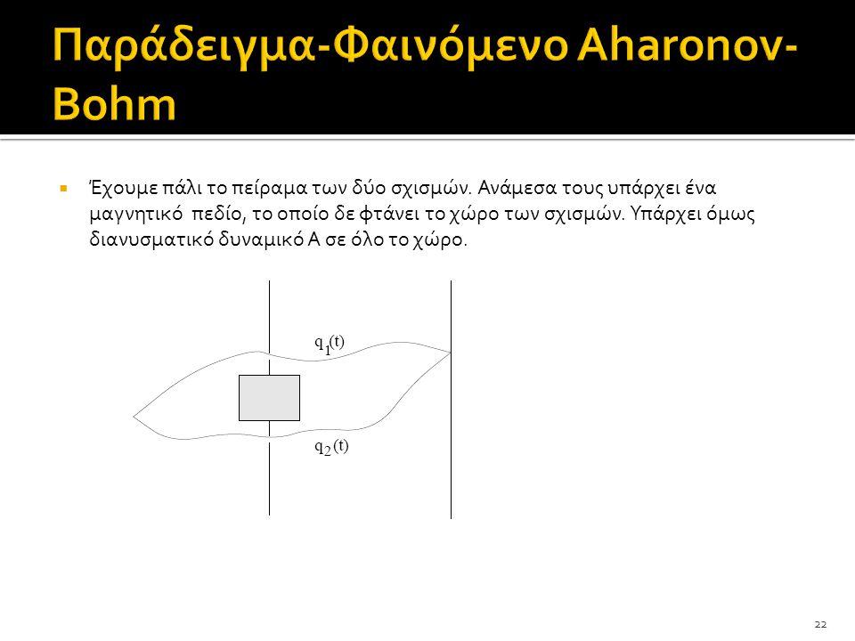 Παράδειγμα-Φαινόμενο Αharonov-Bohm