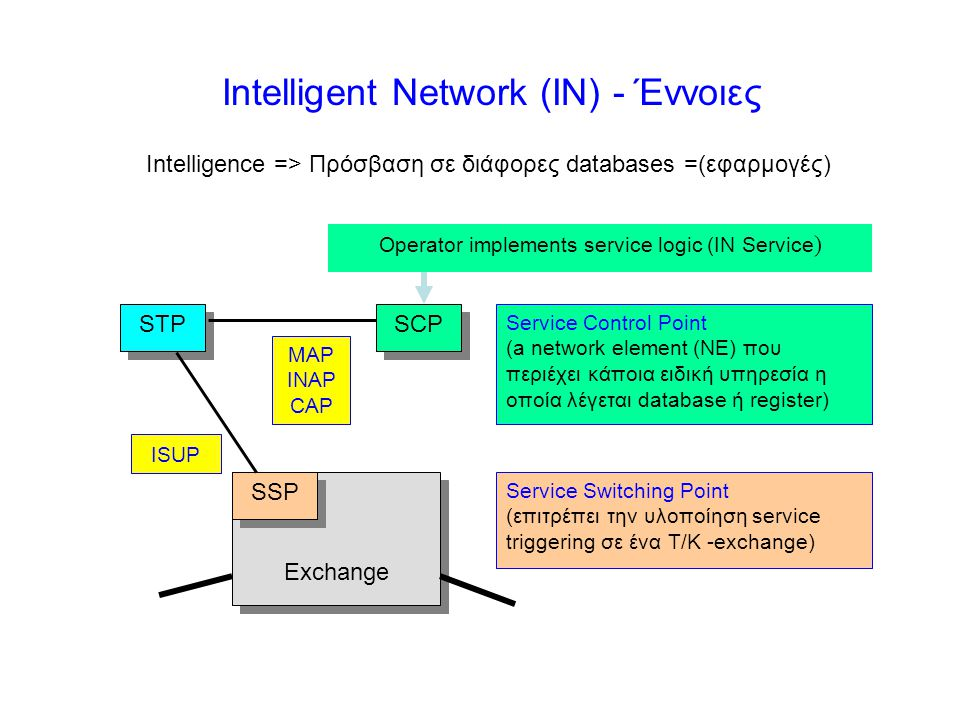 Intelligent Network (IN) - Έννοιες